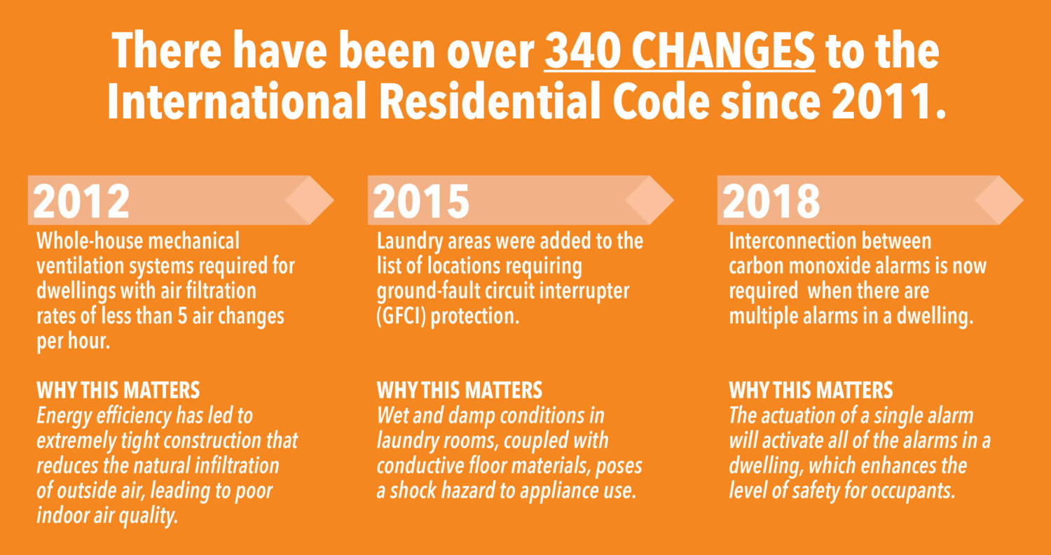 There have been over 340 changes to the International Residential Code since 2011
