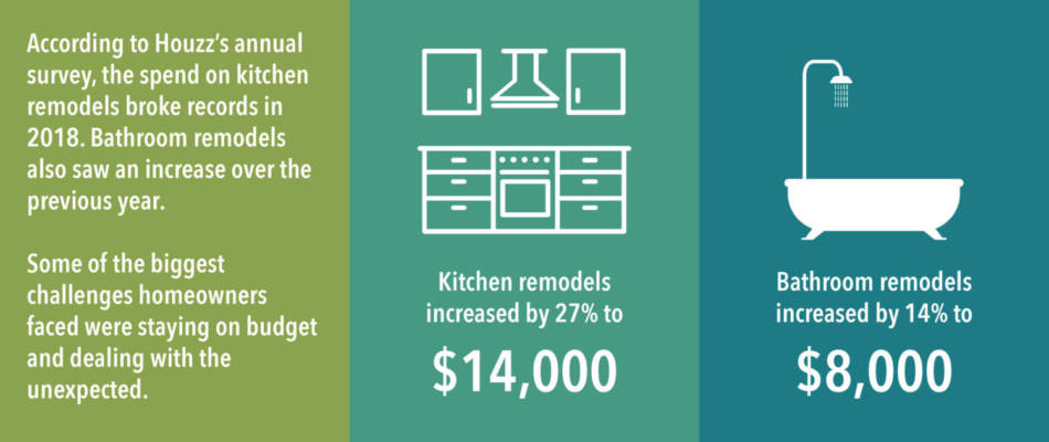 In 2018, kitchen remodels increased by 27%